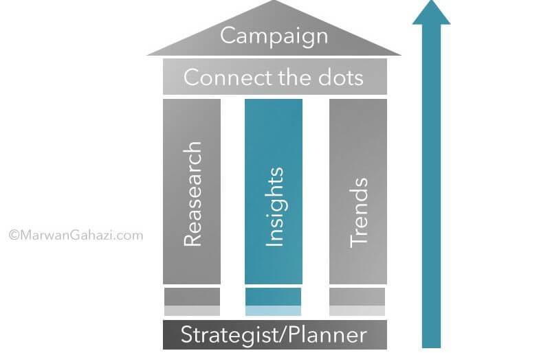 Marwan Ghazi Strategy